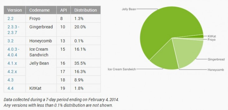 android 730x354 Its been 3 months since Google announced KitKat, and only 1.8% of Android phones have it