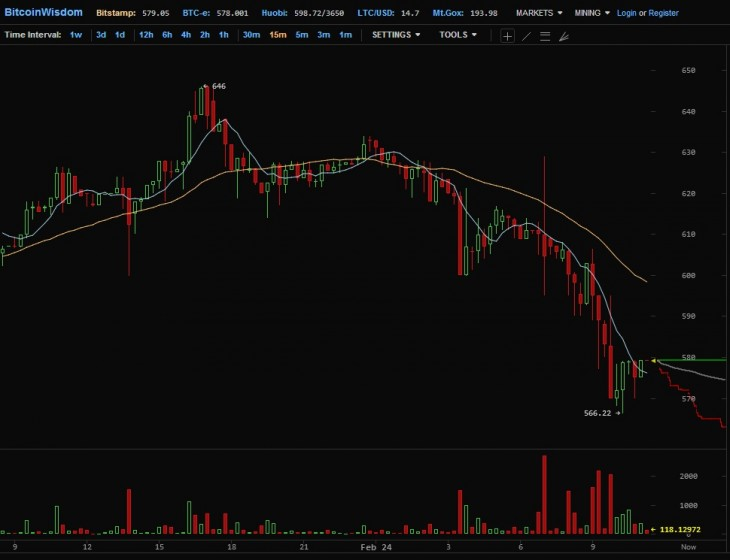 bitstamp 730x560 Bitcoin valuation takes another hit as Mt. Gox CEO steps down from the Bitcoin Foundation