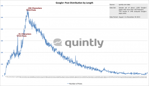 quintly_Research_Google_Plus_Post_Distribution_Length