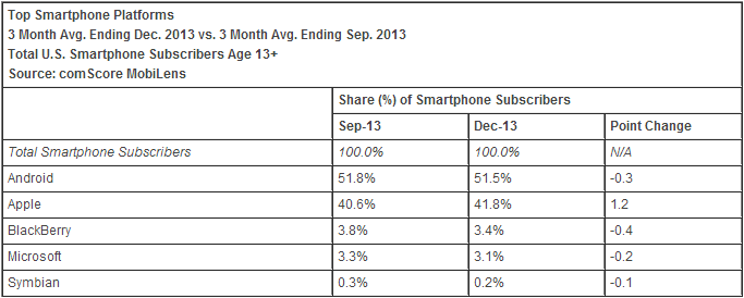 smartphone os december 2013 comscore comScore: Apple ends 2013 with 41.8% US smartphone share, Samsung hits 26.1%; Android back to losing share