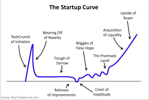 startupcurve