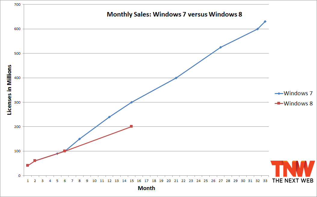 windows 7 windows 8 15 months After 15 months, Windows 8 has sold 100 million fewer copies than Windows 7 did
