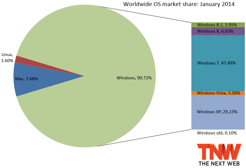 windows share january 2014 Windows 8.1 now up to 3.95% market share as it passes Vista, Windows 8 falls to 6.63%