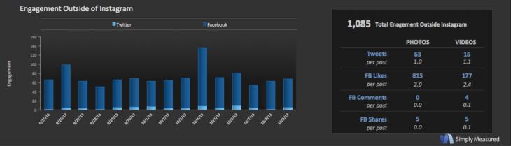 Followgram tool best social media platforms for business