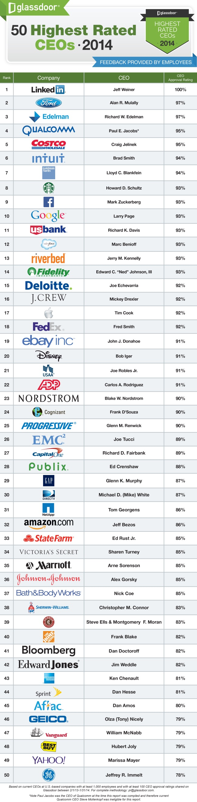 Highest Rated CEOs_2014