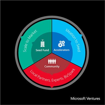 MicrosoftVentures_Page