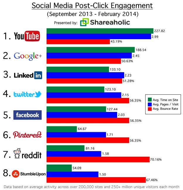 Social Referrals That Matter Mar 2014