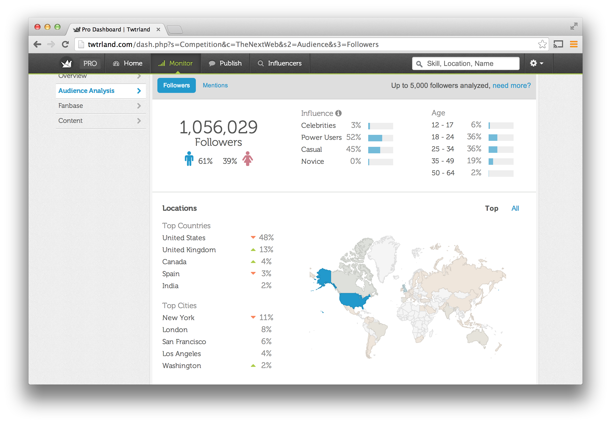 How good is @Twtrland for Social Media Analytics? Twtrland Tool Review
