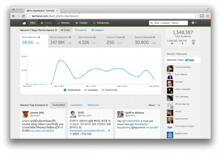 Twtrland for Business - Twitter analysis
