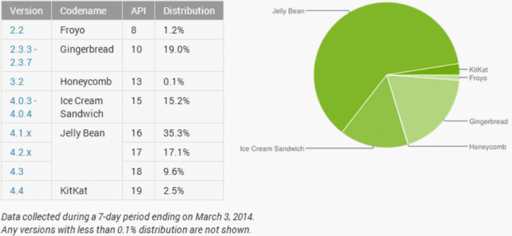 android_distribution_march
