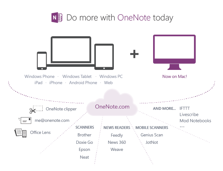 5 New Features of Microsoft OneNote | OnTheHub