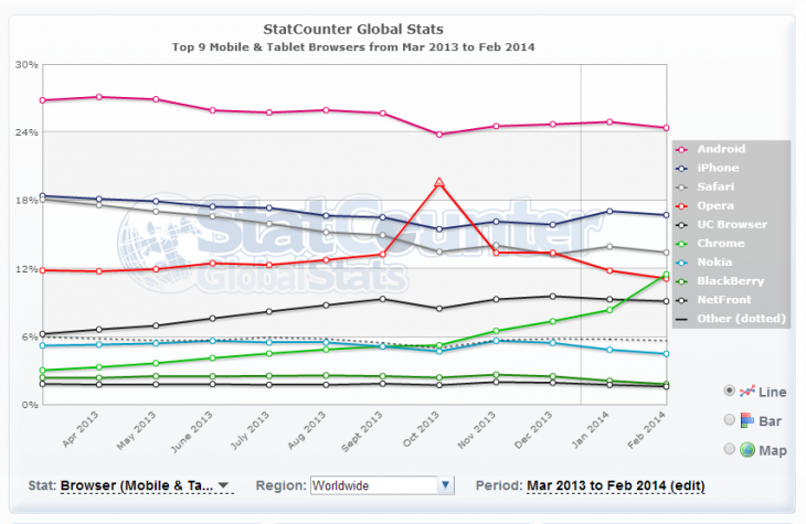 Statcounter data on mobile/tablet browser usage over the last year