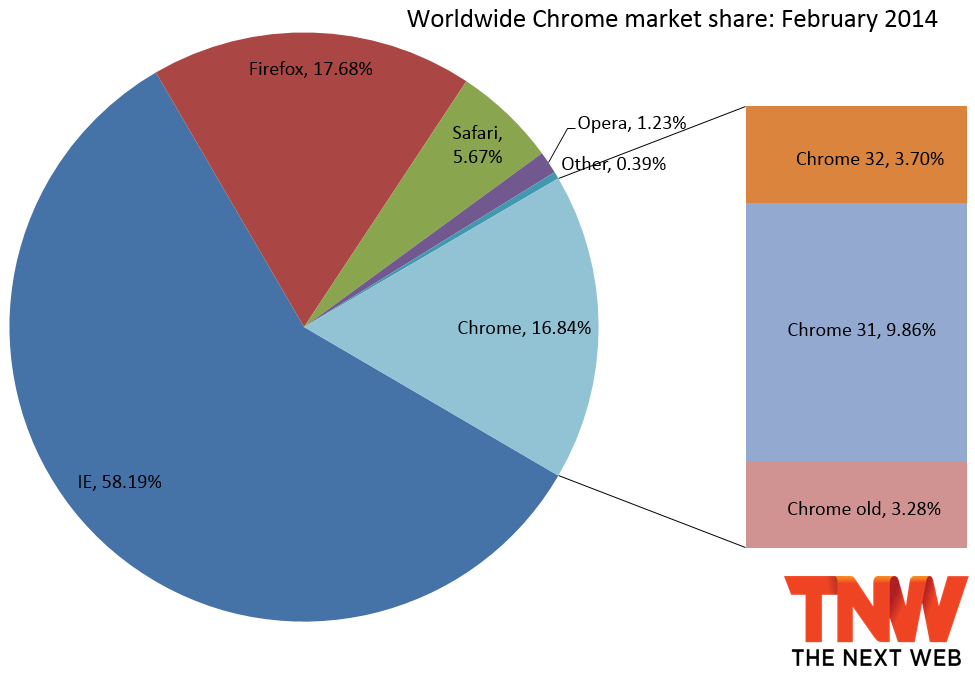 chrome share february 2014 IE10 falls below IE9 in market share, Firefox hits 60 month low, and Chrome again gains the most