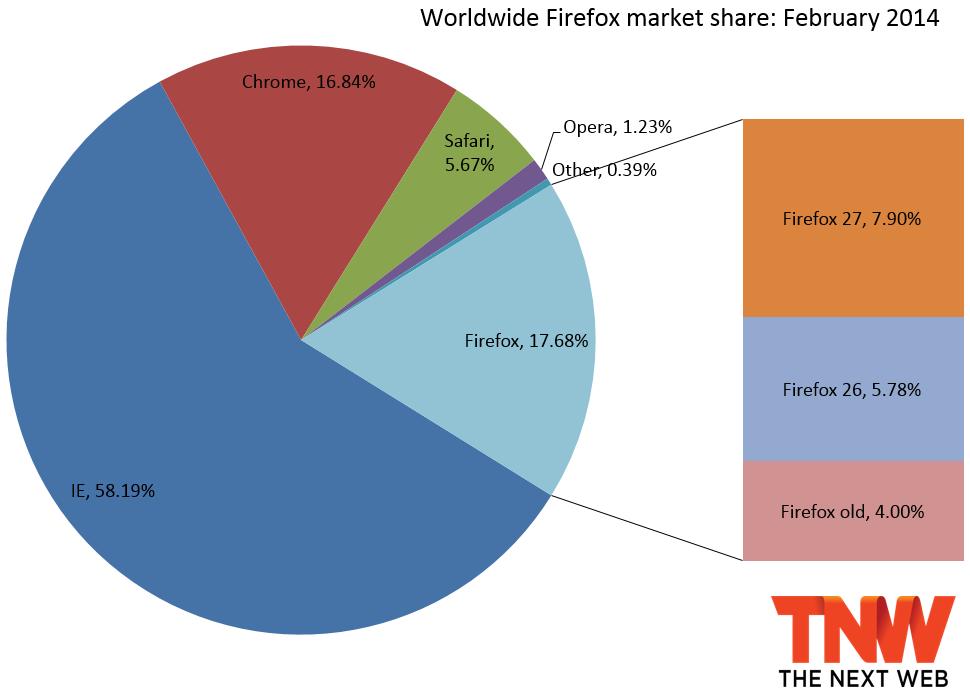 IE10 Falls Below IE9, Firefox Down, Chrome Up