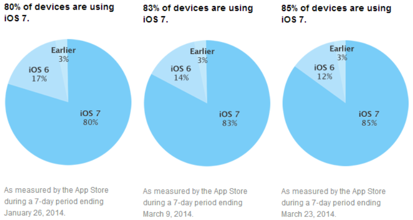 ios_adoption_march_2014