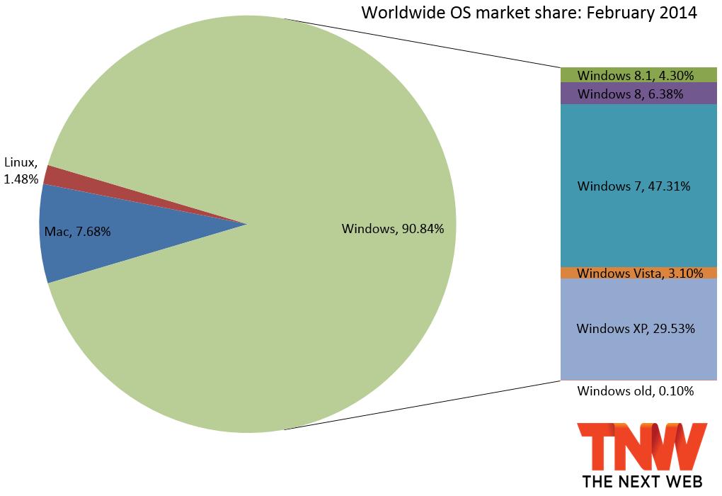 windows_share_february_2014