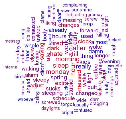 Facebook Analyzes How Users Feel After DST Change