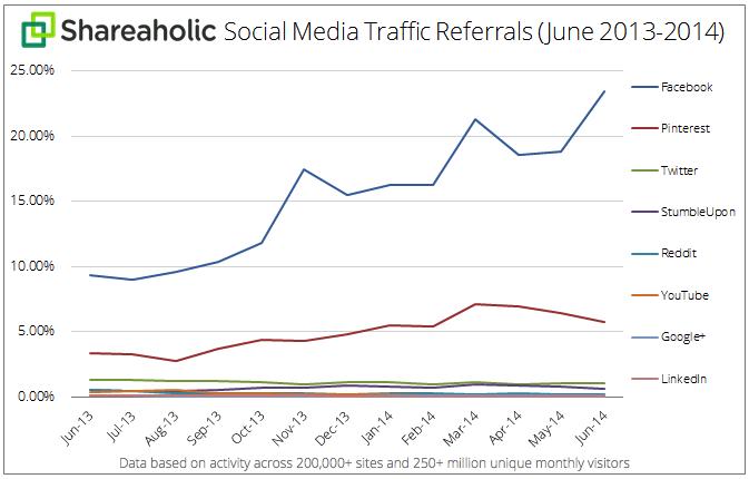 Social Media Traffic Referrals July 2014 graph