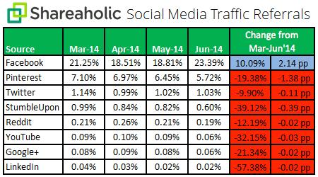 Social Media Traffic Referrals Q2 July 2014 chart