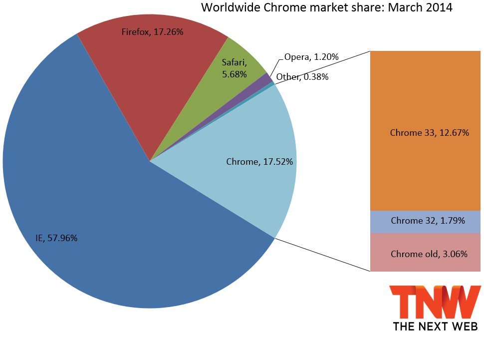 chrome_share_march_2014