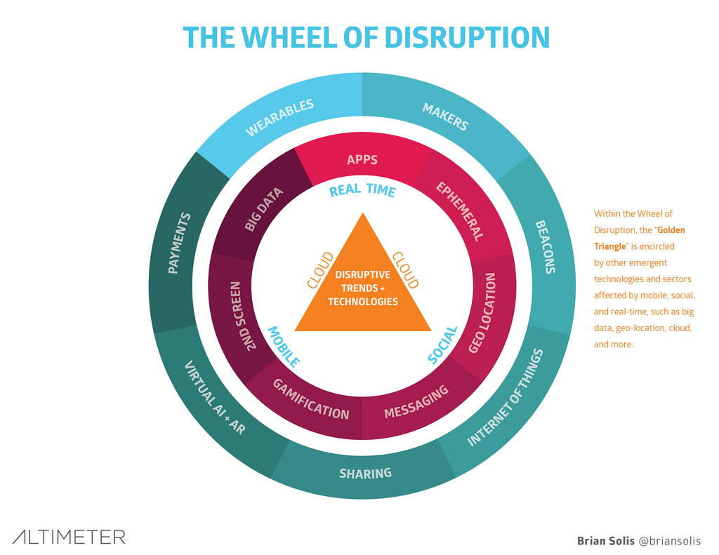 Technology Isn T The Only Answer To Digital Disruption