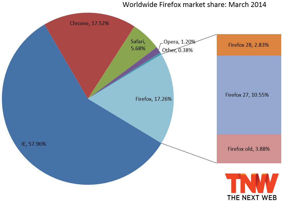 firefox_share_march_2014