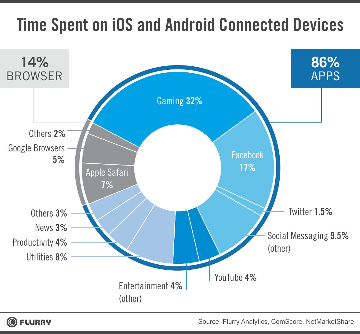 Android and iOS Users Spend 32% of their App Time Playing Games