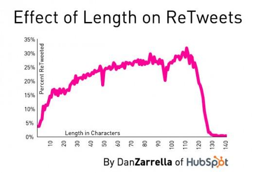 length_retweets