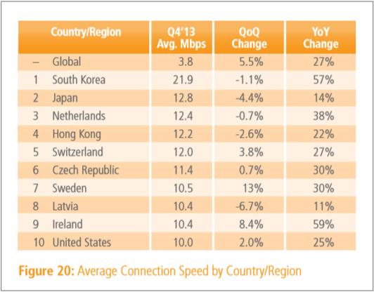 q4_2013_internet_speed