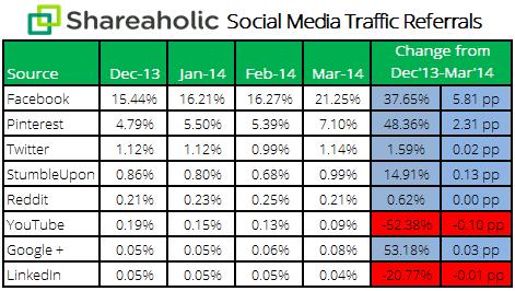 social media report Apr '14 stats