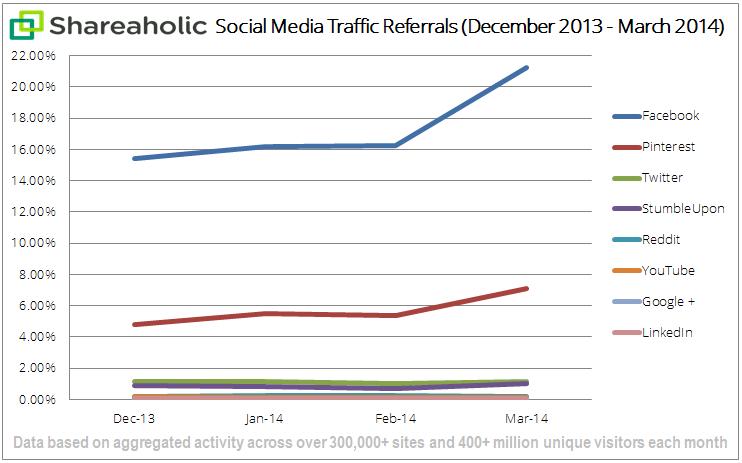 social media traffic report Apr '14 graph