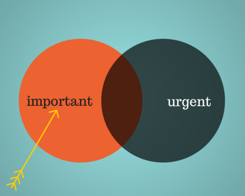 urgent important chart