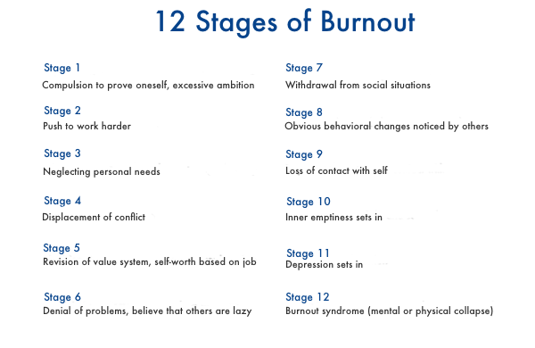 12 Keys To Getting Back from Burnout