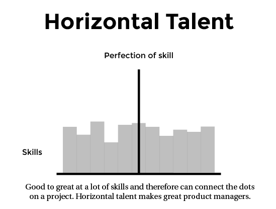 horizontal skills vertical skills and depth of skills Numerous studies have reported that repetitive or extensive inspection leads to short-term decrement of the horizontal–vertical illusion the present experiment explored whether this decrement reflects a gradual decline, as previously assumed, or is better described as a singular drop-off beyond the initial evaluation 111 student participants adjusted vertical or horizontal.