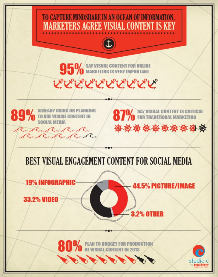 Infographic: visual components boost social media engagement