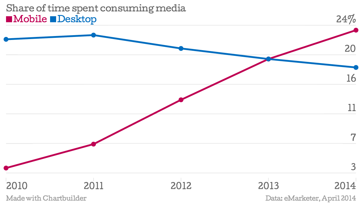 Share of time spent consuming media Mobile Desktop chartbuilder 1 Smartphones: The silent killer of the Web as you know it