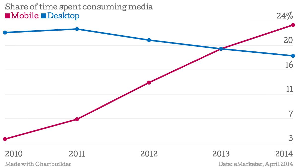 Share-of-time-spent-consuming-media-Mobile-Desktop_chartbuilder (1)