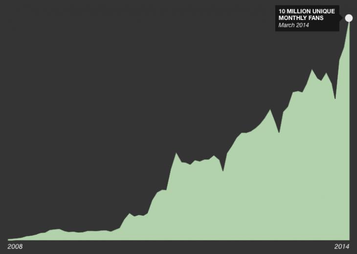 Songkick-10-million-graph