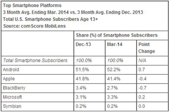 comscore_smartphone_os_march_2014
