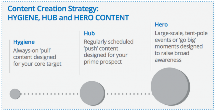 creation content strategy