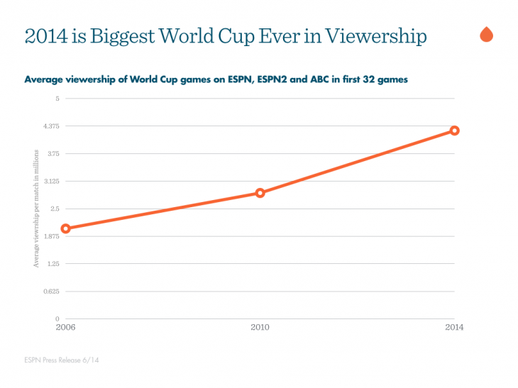 2014-biggest-world-cup-ever-2014-06-24-15-05-32