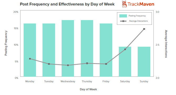 Graph3Post-Frequency-and-Effectiveness-DOW