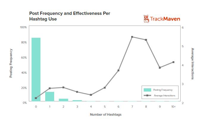 Graph7-Hashtagusage
