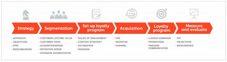 Loyalty Program Timeline