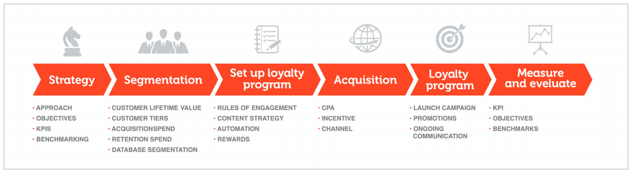 customer loyalty programs How to set up a seamless customer loyalty program.