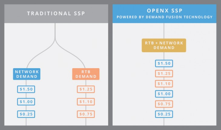 OpenX SSP - Traditional vs OpenX Demand Fusion