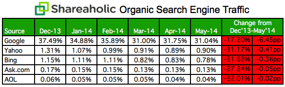 Organic Search Engine Traffic Data May 2014-1