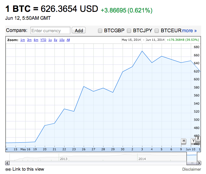 Stock Quote For Google Inc: Google And Yahoo Finance Show Bitcoin Prices