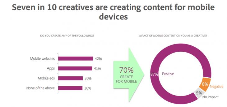 Adobe creative survey