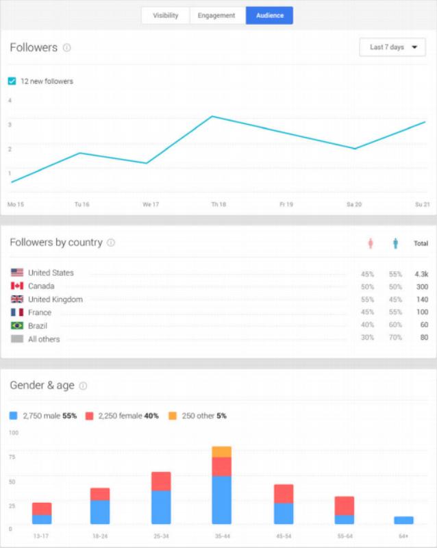 google_insights